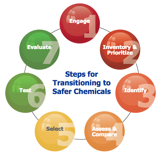 All Hazards Waste Management Planning Wmp Tool: Seven Steps To Safer Chemicals